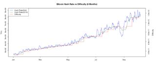 Screenshot-2017-10-7 Bitcoin Difficulty and Hashrate Chart - BitcoinWisdom.png